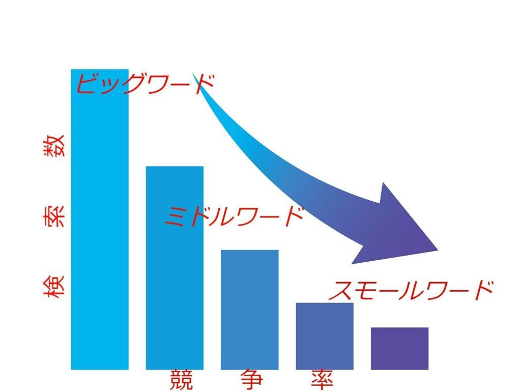 アフィリで月3万円を目指すなら「ロングテール」を狙え!